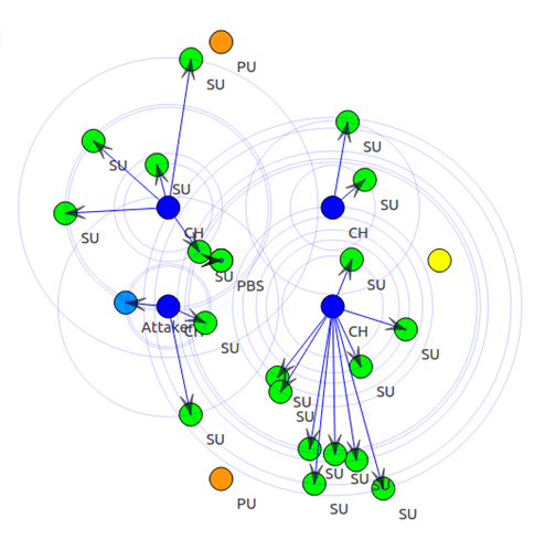 PhD Research Topics in Cognitive Radio Networks