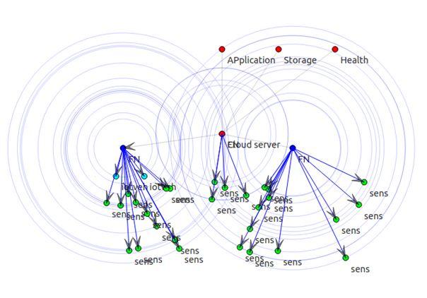 PhD Research Topics in IoT MQTT